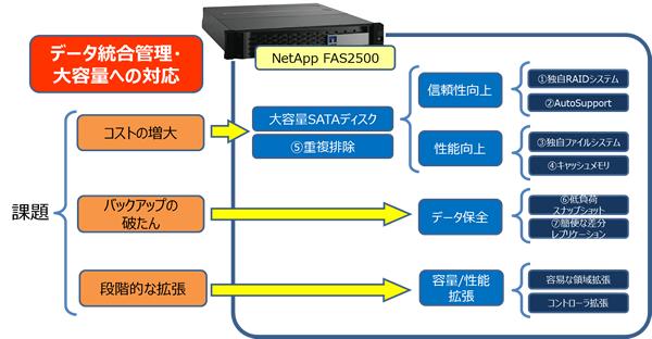 netapp01