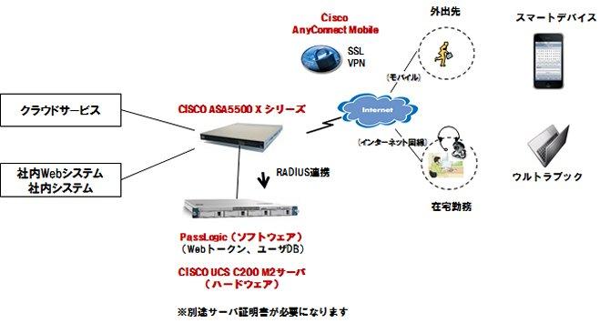 cisco_passlogi005