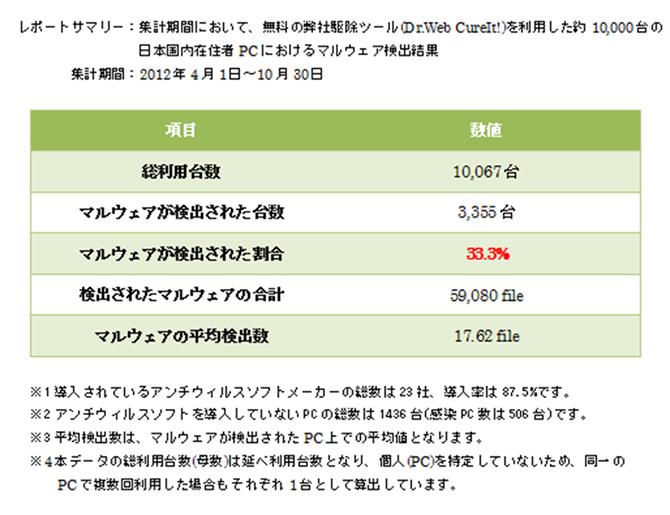 drwebdata201312
