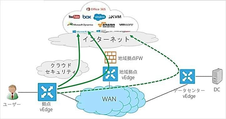 Cisco SD-WAN | ディーアイエスソリューションSI事例サイト